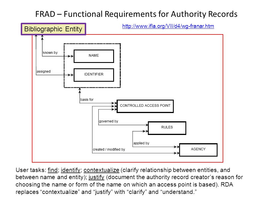 FRAD – Functional Requirements for Authority Records   Bibliographic Entity User tasks: find; identify; contextualize (clarify relationship between entities, and between name and entity); justify (document the authority record creator's reason for choosing the name or form of the name on which an access point is based).