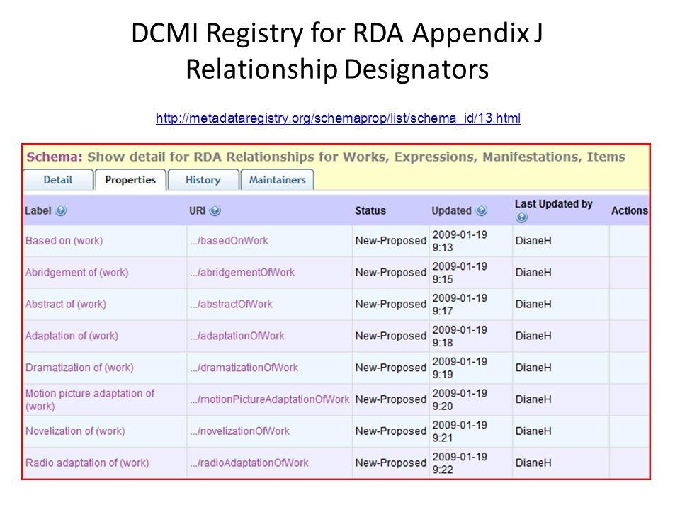 DCMI Registry for RDA Appendix J Relationship Designators http://metadataregistry.org/schemaprop/list/schema_id/13.html