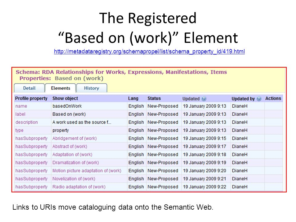 The Registered Based on (work) Element   Links to URIs move cataloguing data onto the Semantic Web.