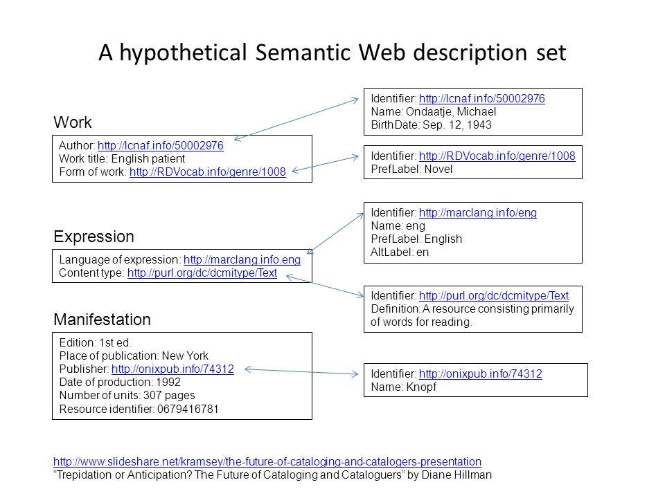 A hypothetical Semantic Web description set Author: http://lcnaf.info/50002976http://lcnaf.info/50002976 Work title: English patient Form of work: htt