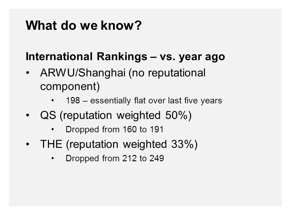 International Rankings – vs.