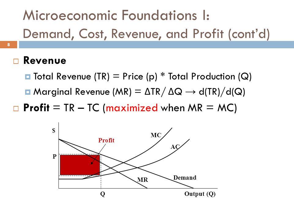 8  Revenue  Total Revenue (TR) = Price (p) * Total Production (Q)  Marginal Revenue (MR) = Δ TR/ Δ Q → d(TR)/d(Q)  Profit = TR – TC (maximized whe