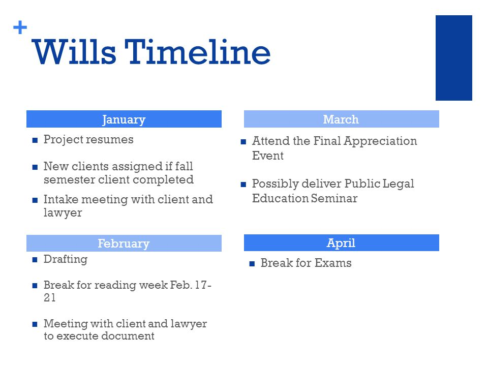 + Wills Timeline Project resumes New clients assigned if fall semester client completed Intake meeting with client and lawyer Attend the Final Appreciation Event Possibly deliver Public Legal Education Seminar January February March April Break for Exams Drafting Break for reading week Feb.