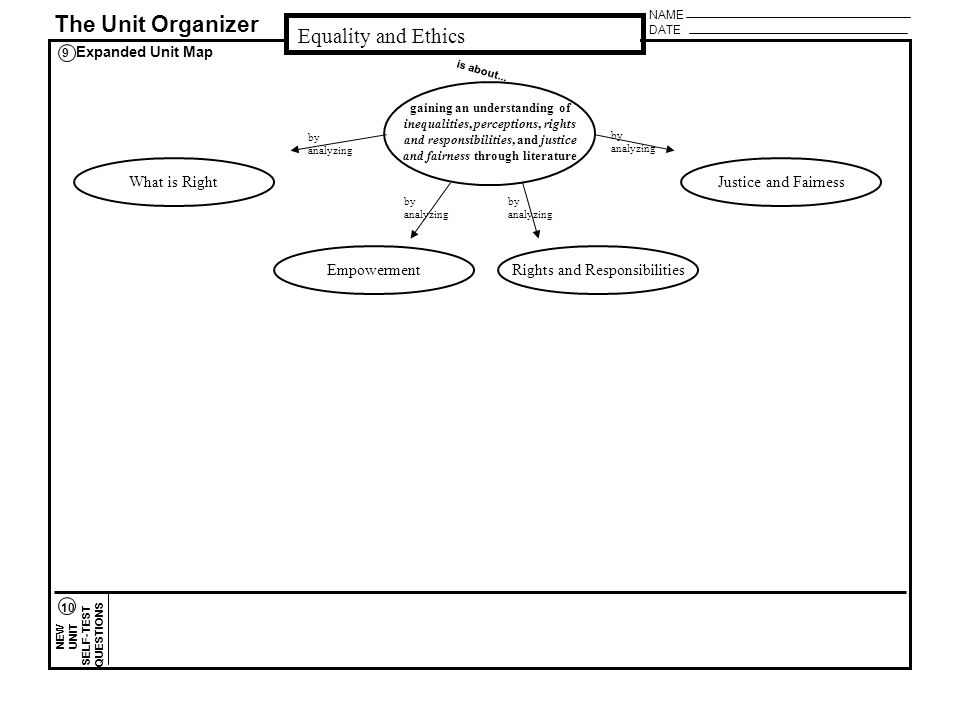 NAME DATE The Unit Organizer NEW UNIT SELF-TEST QUESTIONS Expanded Unit Map Equality and Ethics 9 10 is about...