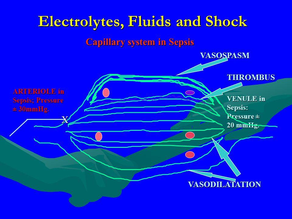 ARTERIOLE in Sepsis; Pressure ± 30mmHg. VENULE in Sepsis: Pressure ± 20 mmHg. Capillary system in Sepsis Electrolytes, Fluids and Shock X VASOSPASM TH