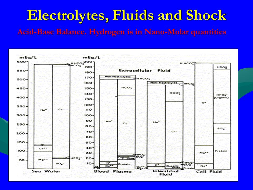 Electrolytes, Fluids and Shock Acid-Base Balance. Hydrogen is in Nano-Molar quantities