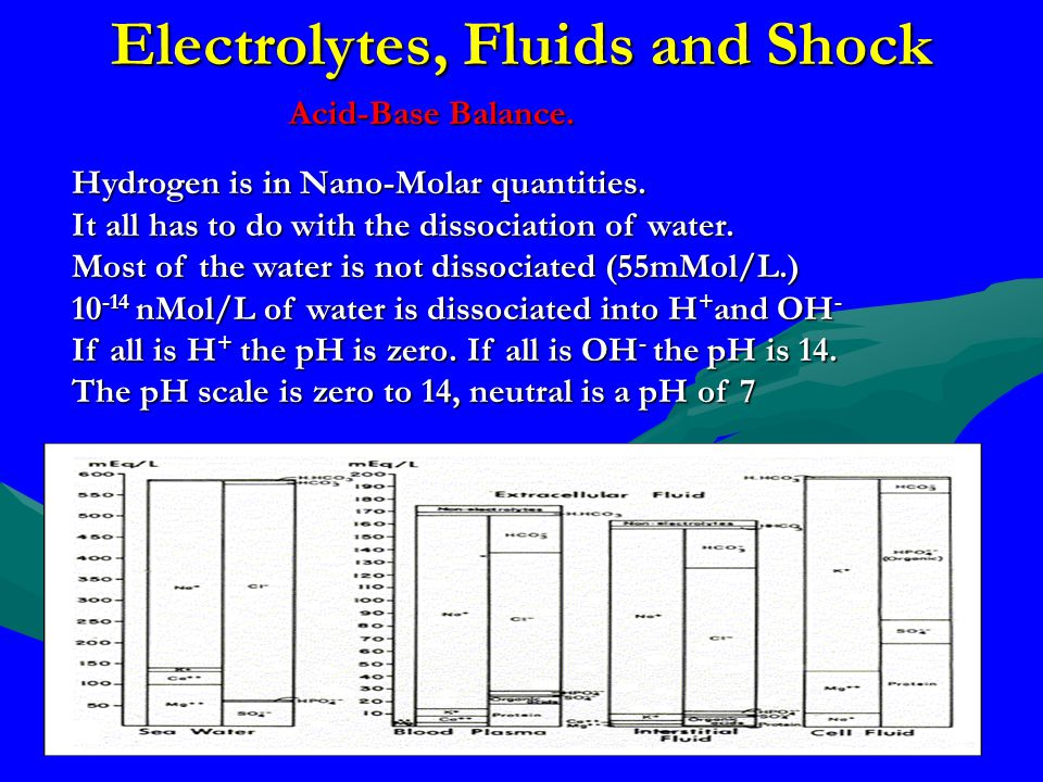 Electrolytes, Fluids and Shock Hydrogen is in Nano-Molar quantities. It all has to do with the dissociation of water. Most of the water is not dissoci