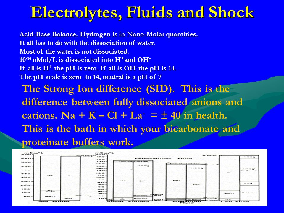 Electrolytes, Fluids and Shock Acid-Base Balance. Hydrogen is in Nano-Molar quantities. It all has to do with the dissociation of water. Most of the w