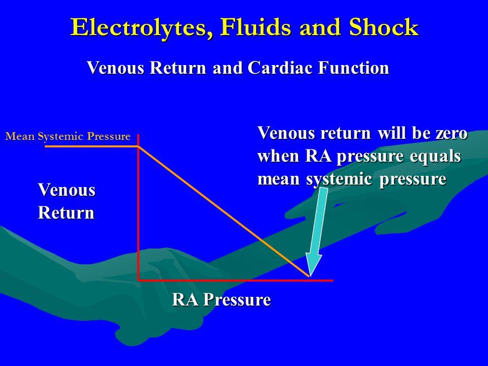 Electrolytes, Fluids and Shock Venous Return and Cardiac Function Venous Return RA Pressure Venous return will be zero when RA pressure equals mean sy