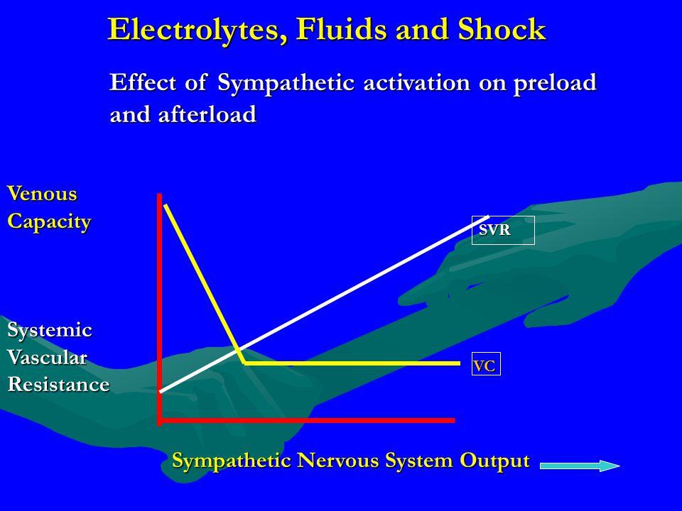 Electrolytes, Fluids and Shock Sympathetic Nervous System Output Systemic Vascular Resistance Venous Capacity SVR VC Effect of Sympathetic activation