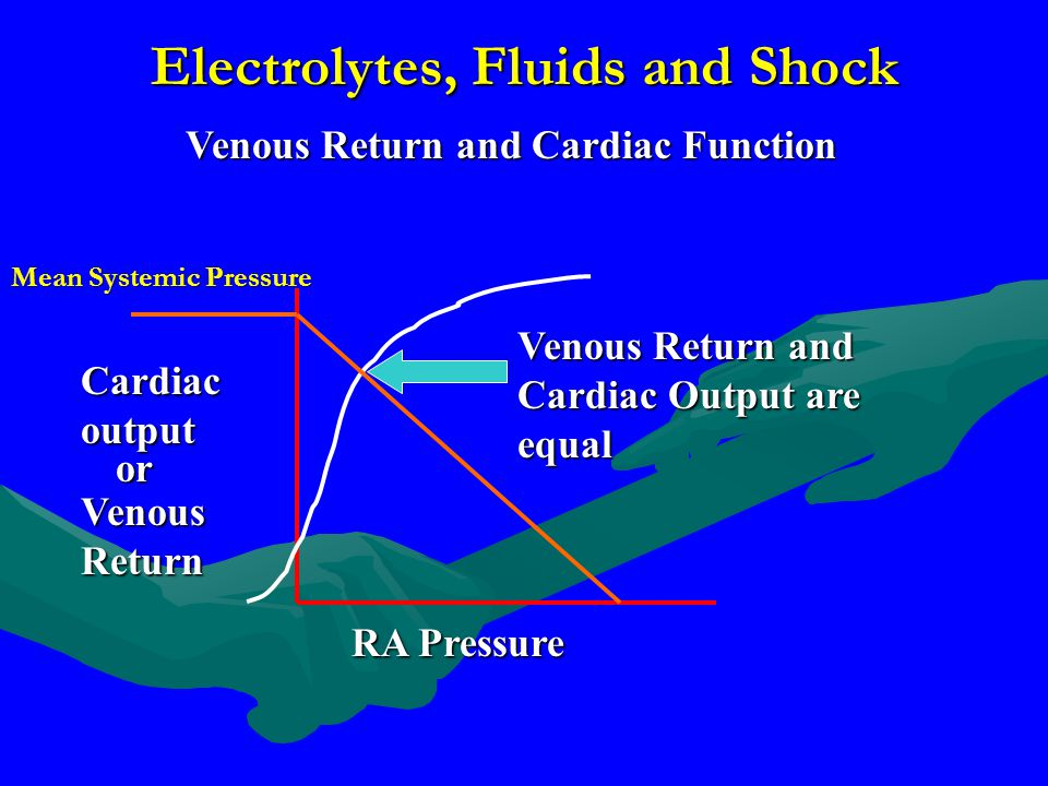 Electrolytes, Fluids and Shock Venous Return and Cardiac Function RA Pressure Cardiac output Venous Return or Venous Return and Cardiac Output are equ