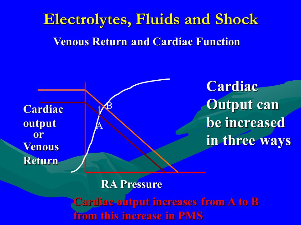 Electrolytes, Fluids and Shock Venous Return and Cardiac Function RA Pressure Cardiac output Venous Return or Cardiac Output can be increased in three