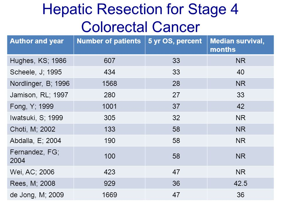 Hepatic Resection for Stage 4 Colorectal Cancer Author and yearNumber of patients5 yr OS, percentMedian survival, months Hughes, KS; 198660733NR Schee