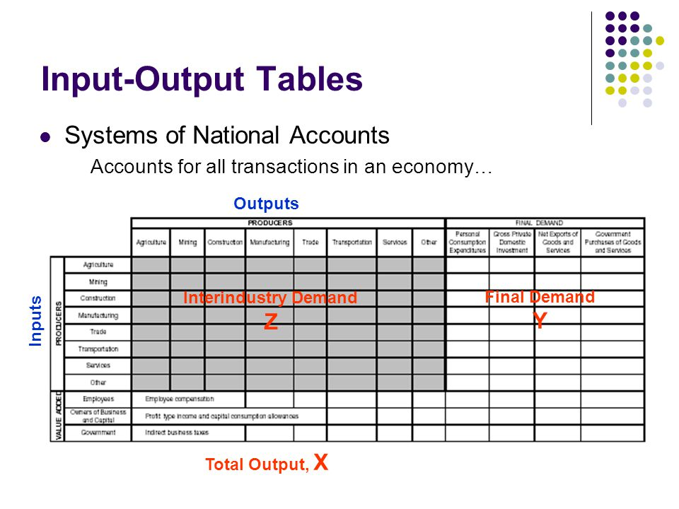Input-Output Tables Systems of National Accounts Accounts for all transactions in an economy… Interindustry Demand Z Final Demand Y Outputs Inputs Total Output, X