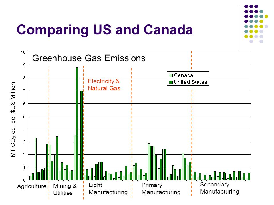 Comparing US and Canada MT CO 2 eq.