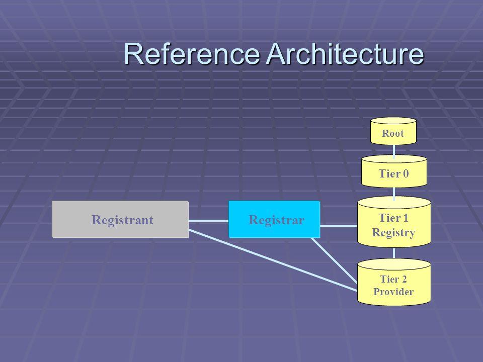 Reference Architecture Reference Architecture Tier 1 Registry Tier 0 Root Tier 2 Provider Registrant Registrar