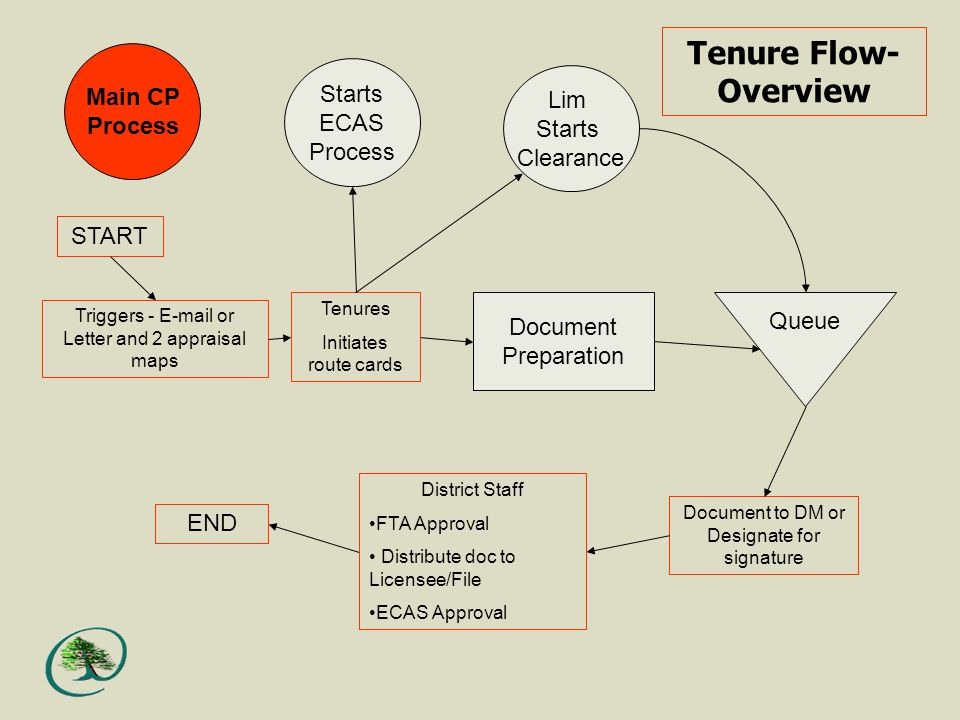 Main CP Process Triggers -  or Letter and 2 appraisal maps START Tenures Initiates route cards Lim Starts Clearance Starts ECAS Process Document Preparation Queue Document to DM or Designate for signature District Staff FTA Approval Distribute doc to Licensee/File ECAS Approval END Tenure Flow- Overview