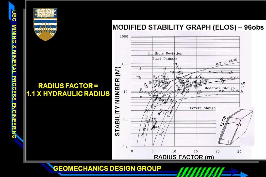 GEOMECHANICS DESIGN GROUP UBC MINING & MINERAL PROCESS ENGINEERING RADIUS FACTOR = 1.1 X HYDRAULIC RADIUS