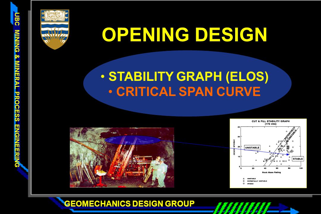 GEOMECHANICS DESIGN GROUP UBC MINING & MINERAL PROCESS ENGINEERING OPENING DESIGN STABILITY GRAPH (ELOS) CRITICAL SPAN CURVE