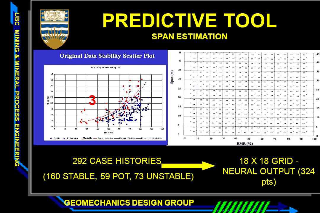 GEOMECHANICS DESIGN GROUP UBC MINING & MINERAL PROCESS ENGINEERING PREDICTIVE TOOL SPAN ESTIMATION 292 CASE HISTORIES (160 STABLE, 59 POT, 73 UNSTABLE) 18 X 18 GRID - NEURAL OUTPUT (324 pts) 3 1 3