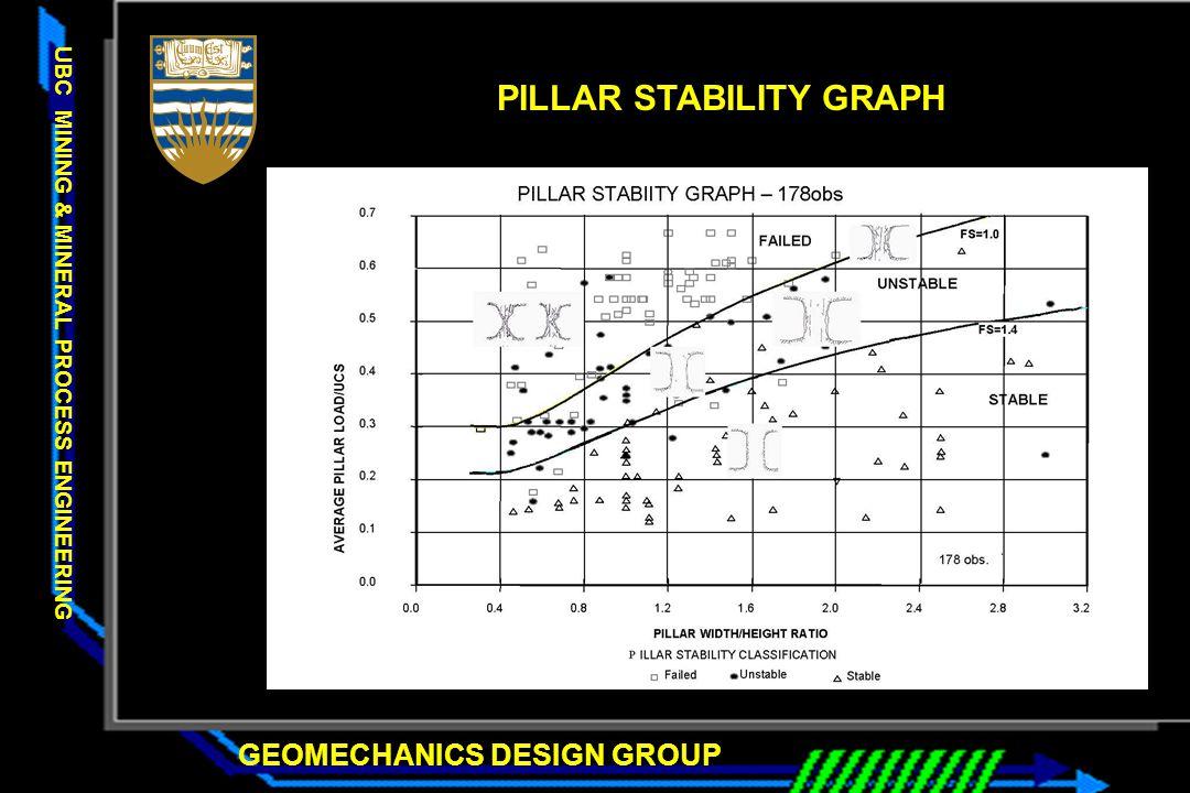 GEOMECHANICS DESIGN GROUP UBC MINING & MINERAL PROCESS ENGINEERING PILLAR STABILITY GRAPH