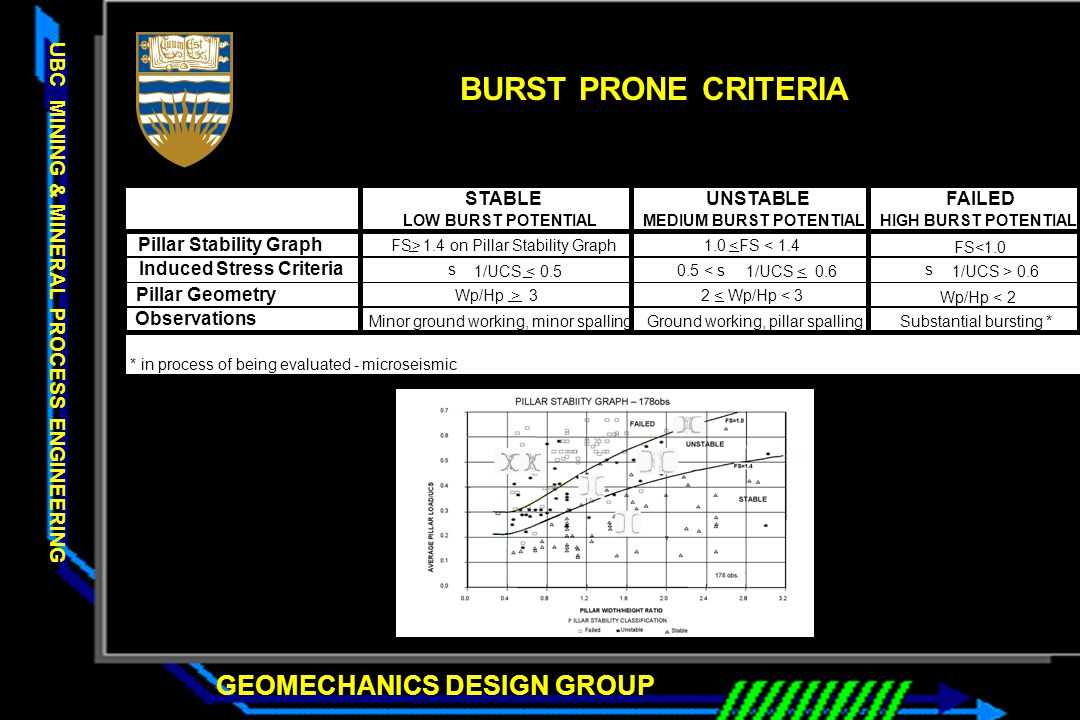 GEOMECHANICS DESIGN GROUP UBC MINING & MINERAL PROCESS ENGINEERING STABLEUNSTABLEFAILED LOW BURST POTENTIALMEDIUM BURST POTENTIALHIGH BURST POTENTIAL Pillar Stability Graph FS>1.4 on Pillar Stability Graph 1.0 < FS < 1.4 FS<1.0 Induced Stress Criteria s 1/UCS< 0.5 0.5 < s 1/UCS< 0.6 s 1/UCS > 0.6 Pillar Geometry Wp/Hp > 32< <3 Wp/Hp < 2 Observations Minor ground working, minor spallingGround working, pillar spallingSubstantial bursting * * in process of being evaluated - microseismic BURST PRONE CRITERIA