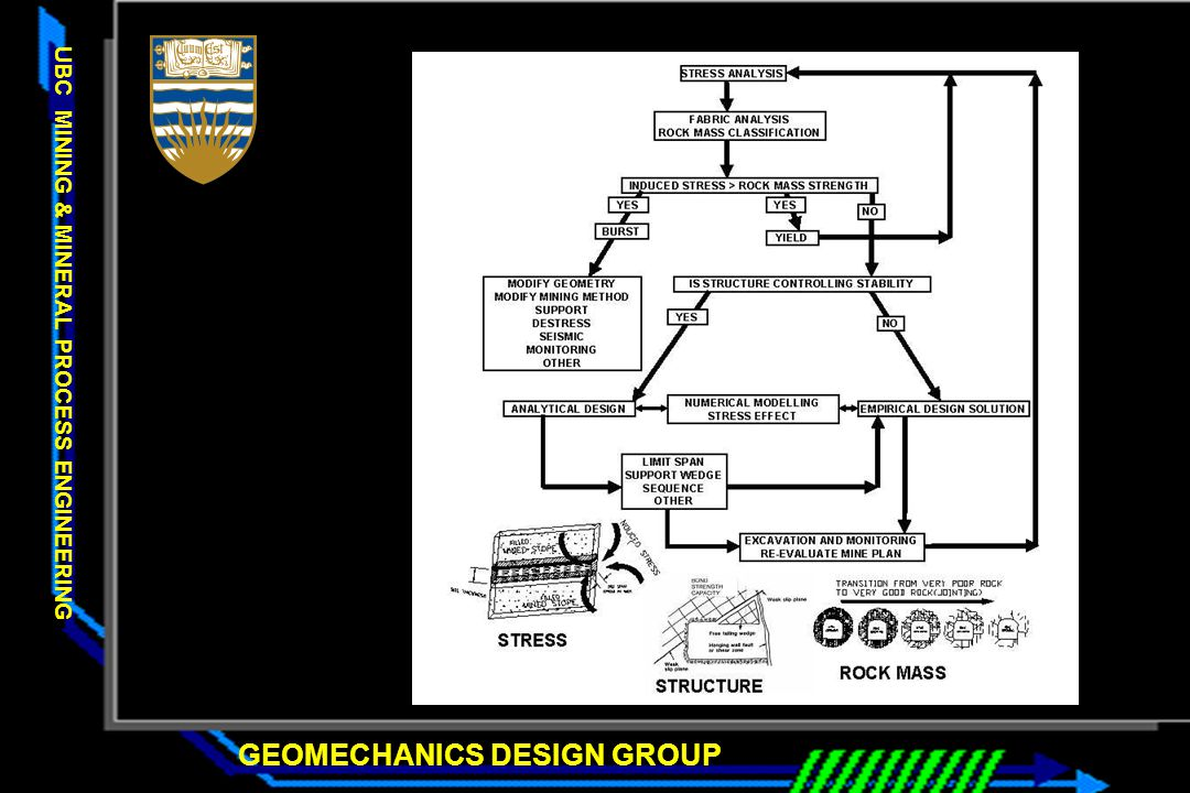 GEOMECHANICS DESIGN GROUP UBC MINING & MINERAL PROCESS ENGINEERING