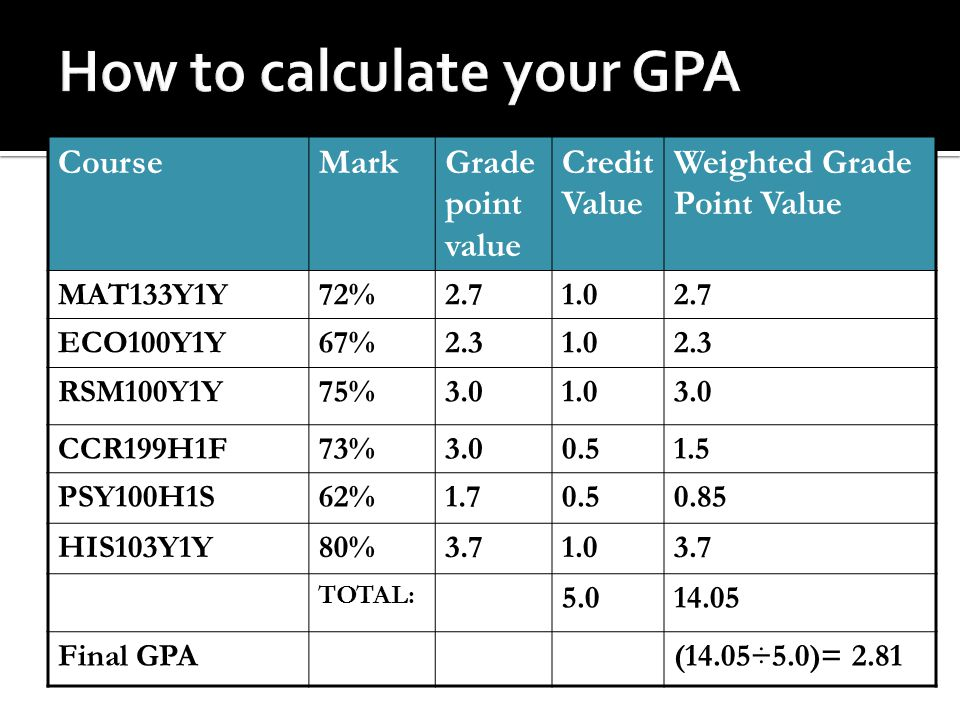 CourseMarkGrade point value Credit Value Weighted Grade Point Value MAT133Y1Y72%2.71.02.7 ECO100Y1Y67%2.31.02.3 RSM100Y1Y75%3.01.03.0 CCR199H1F73%3.00.51.5 PSY100H1S62%1.70.50.85 HIS103Y1Y80%3.71.03.7 TOTAL: 5.014.05 Final GPA(14.05÷5.0)= 2.81