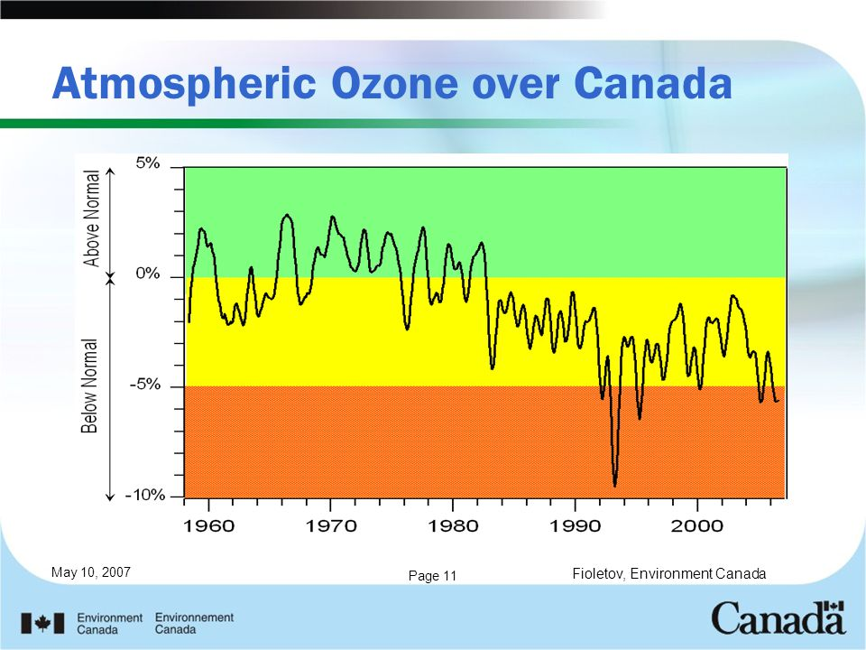 May 10, 2007 Page 11 Atmospheric Ozone over Canada Fioletov, Environment Canada