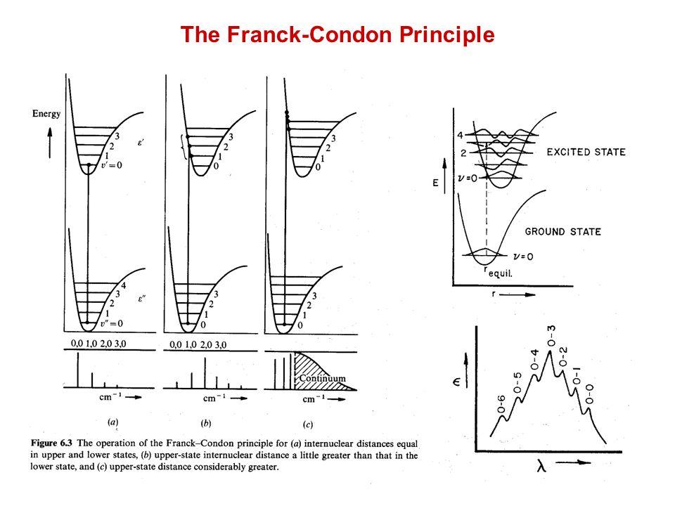 The Franck-Condon Principle