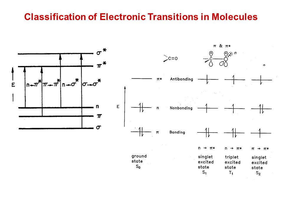 Classification of Electronic Transitions in Molecules