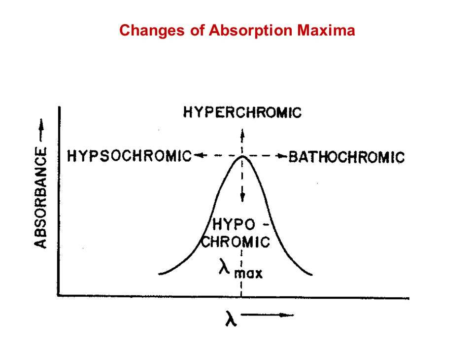 Changes of Absorption Maxima