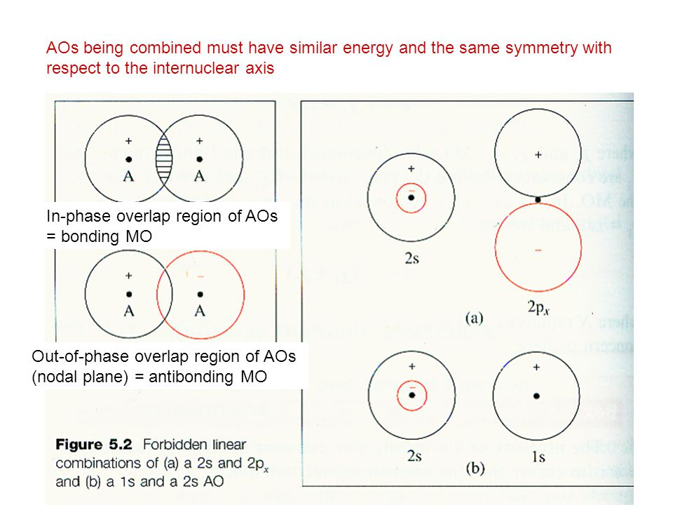 In-phase overlap region of AOs = bonding MO Out-of-phase overlap region of AOs (nodal plane) = antibonding MO AOs being combined must have similar energy and the same symmetry with respect to the internuclear axis