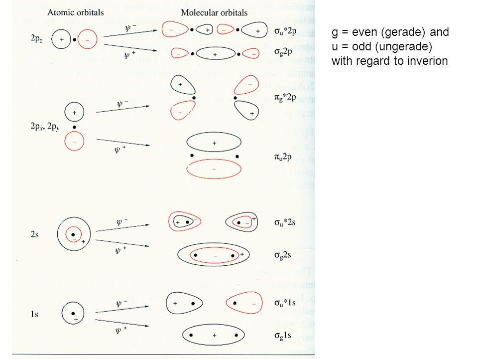 g = even (gerade) and u = odd (ungerade) with regard to inverion