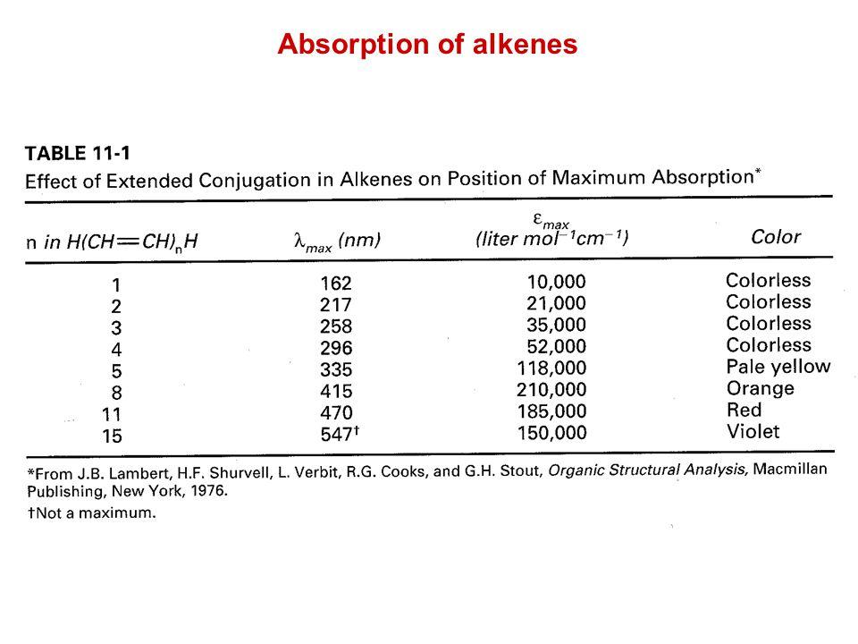 Absorption of alkenes