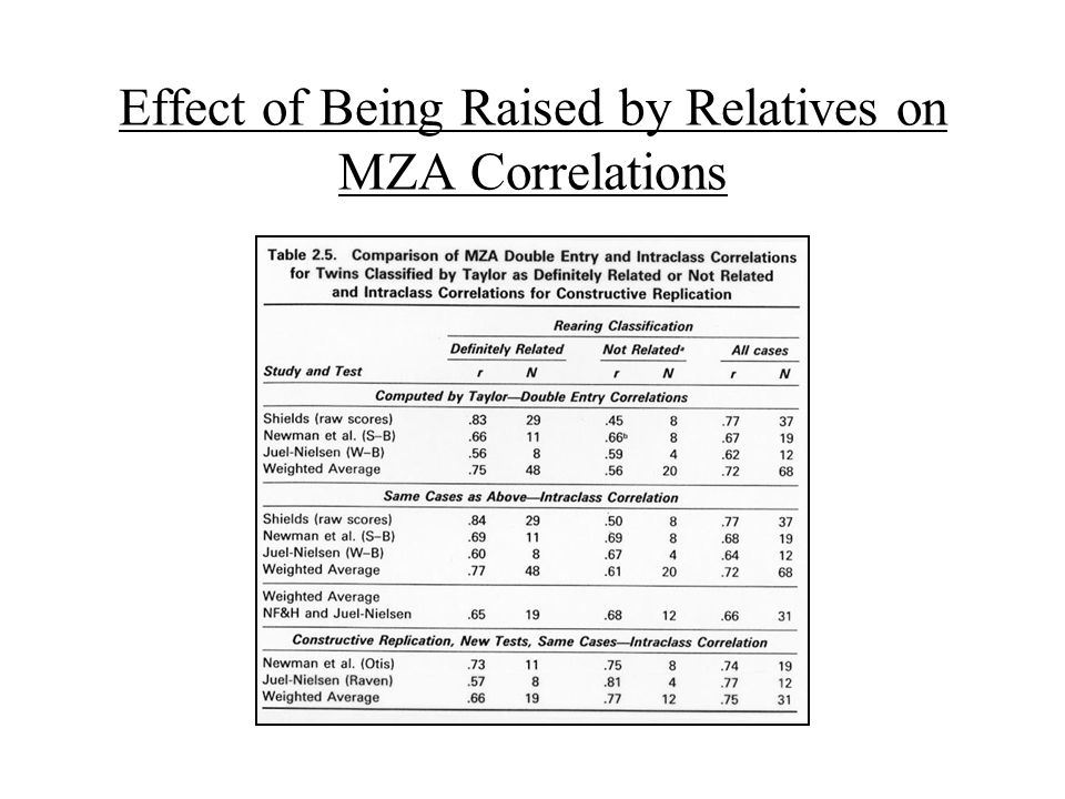 Effect of Being Raised by Relatives on MZA Correlations