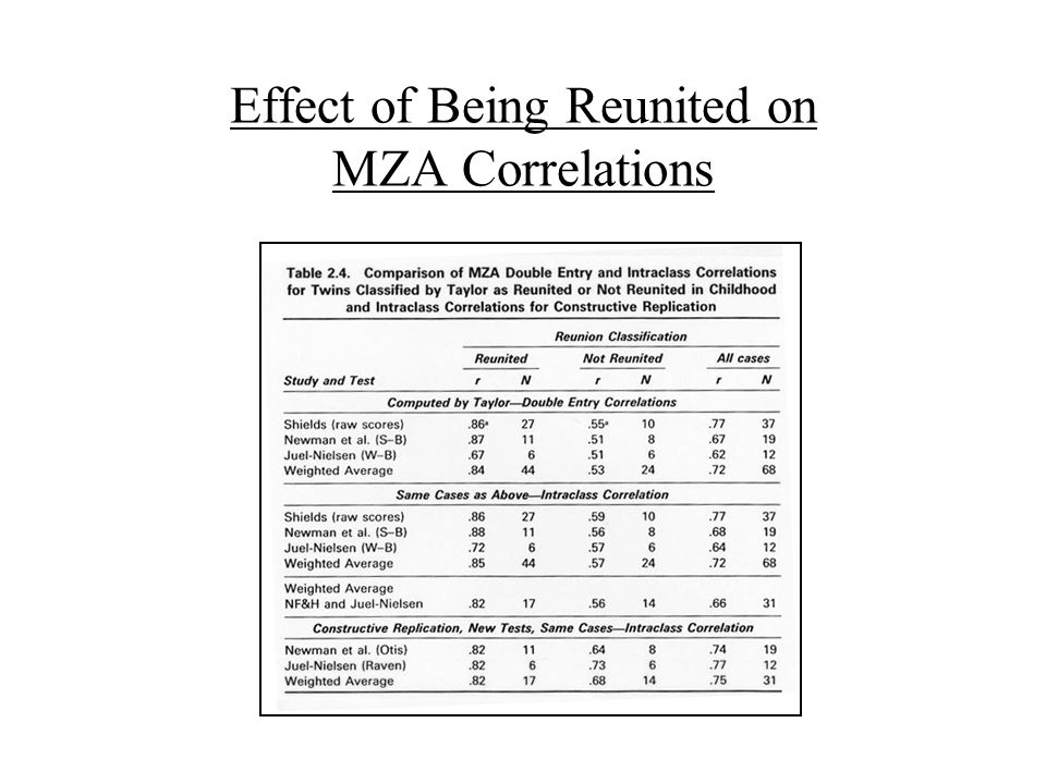 Effect of Being Reunited on MZA Correlations