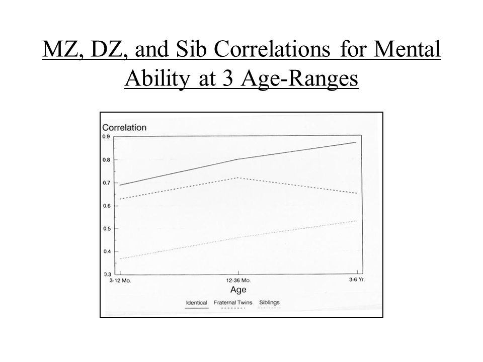 MZ, DZ, and Sib Correlations for Mental Ability at 3 Age-Ranges