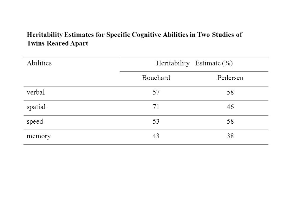 AbilitiesHeritabilityEstimate (%) BouchardPedersen verbal5758 spatial7146 speed5358 memory4338 Heritability Estimates for Specific Cognitive Abilities in Two Studies of Twins Reared Apart