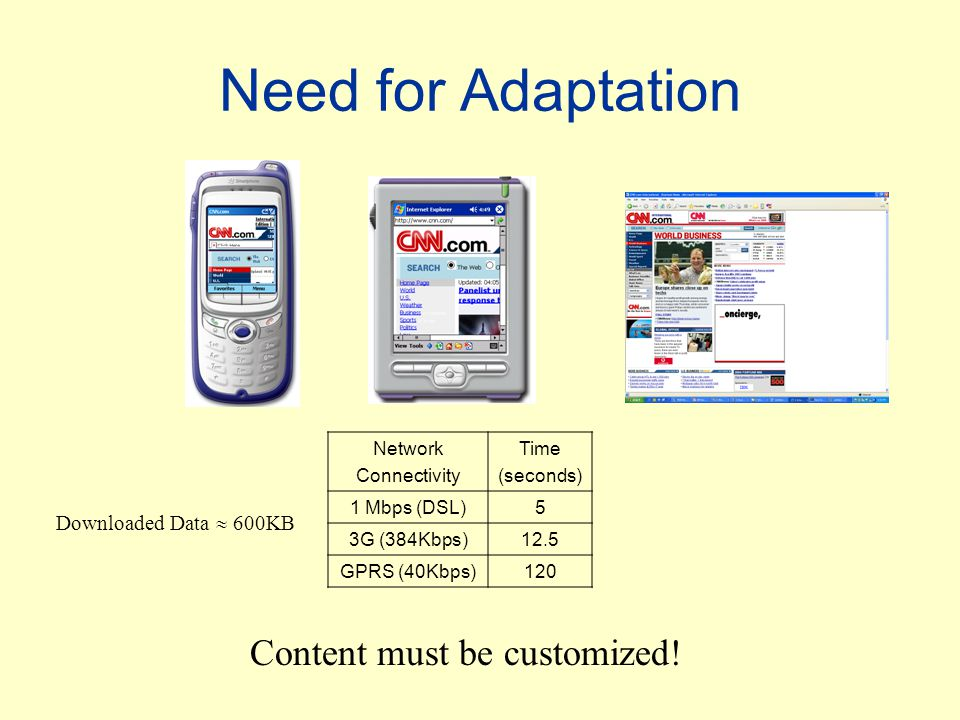 Need for Adaptation Network Connectivity Time (seconds) 1 Mbps (DSL)5 3G (384Kbps)12.5 GPRS (40Kbps)120 Downloaded Data  600KB Content must be customized!