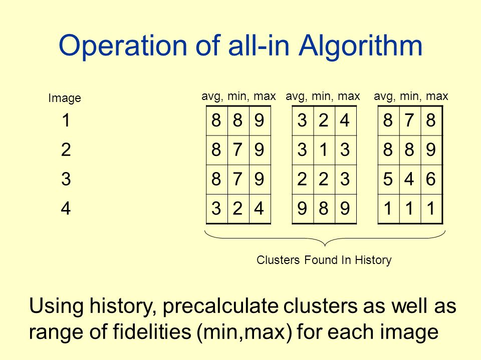 Operation of all-in Algorithm 1889324878 2879313889 3879223546 4324989111 Image avg, min, max Clusters Found In History Using history, precalculate cl