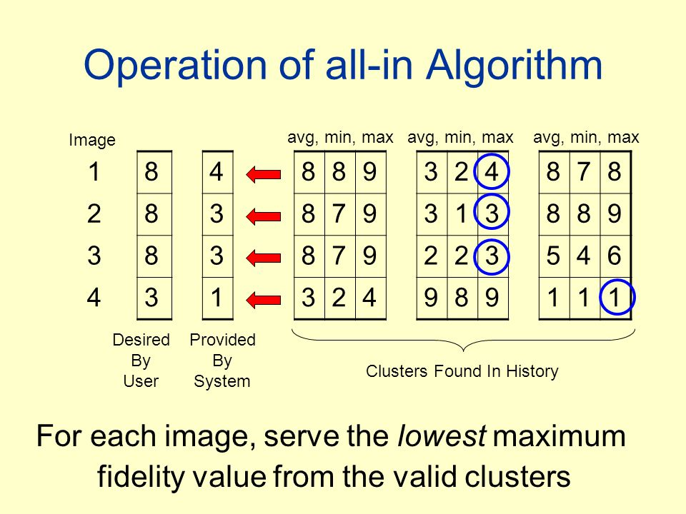 Operation of all-in Algorithm Image Desired By User Provided By System avg, min, max Clusters Found In History For each image, serve the lowest maximum fidelity value from the valid clusters