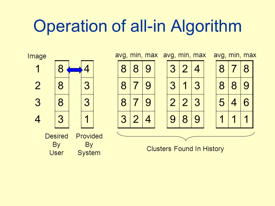 Operation of all-in Algorithm 184889324878 283879313889 383879223546 431324989111 Image Desired By User Provided By System avg, min, max Clusters Foun