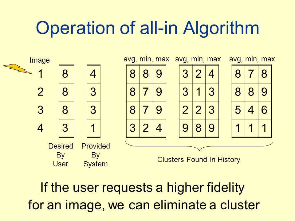 Operation of all-in Algorithm Image Desired By User Provided By System avg, min, max Clusters Found In History If the user requests a higher fidelity for an image, we can eliminate a cluster