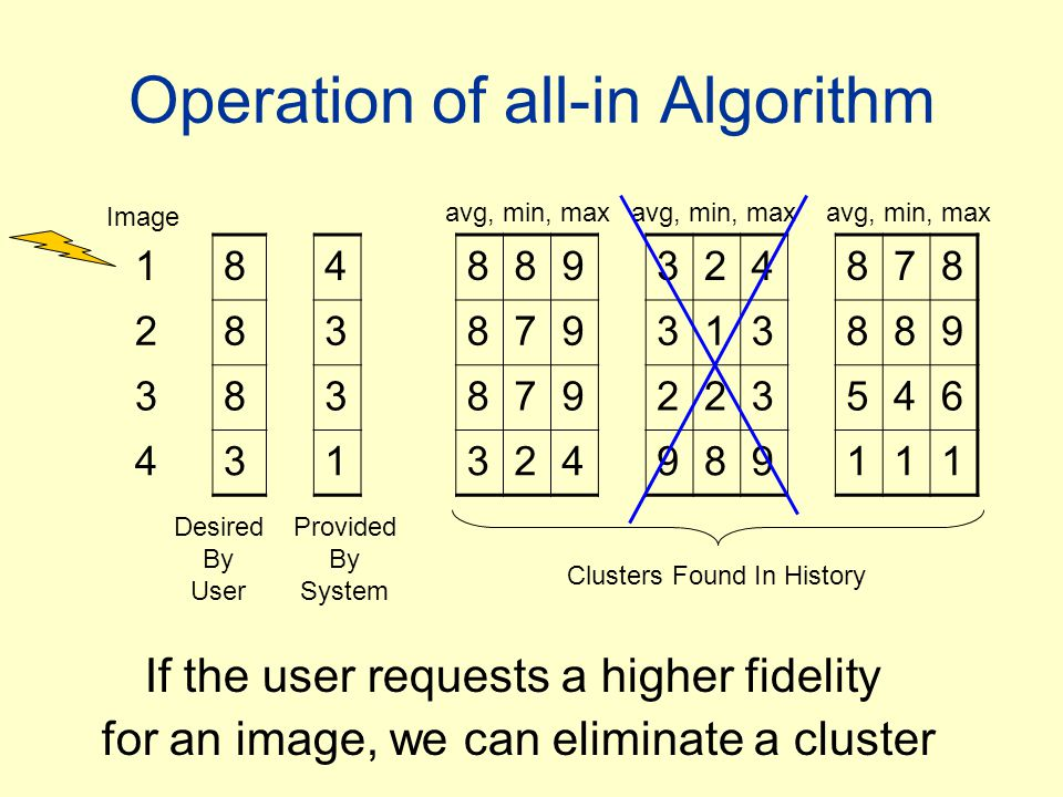 Operation of all-in Algorithm 184889324878 283879313889 383879223546 431324989111 Image Desired By User Provided By System avg, min, max Clusters Found In History If the user requests a higher fidelity for an image, we can eliminate a cluster