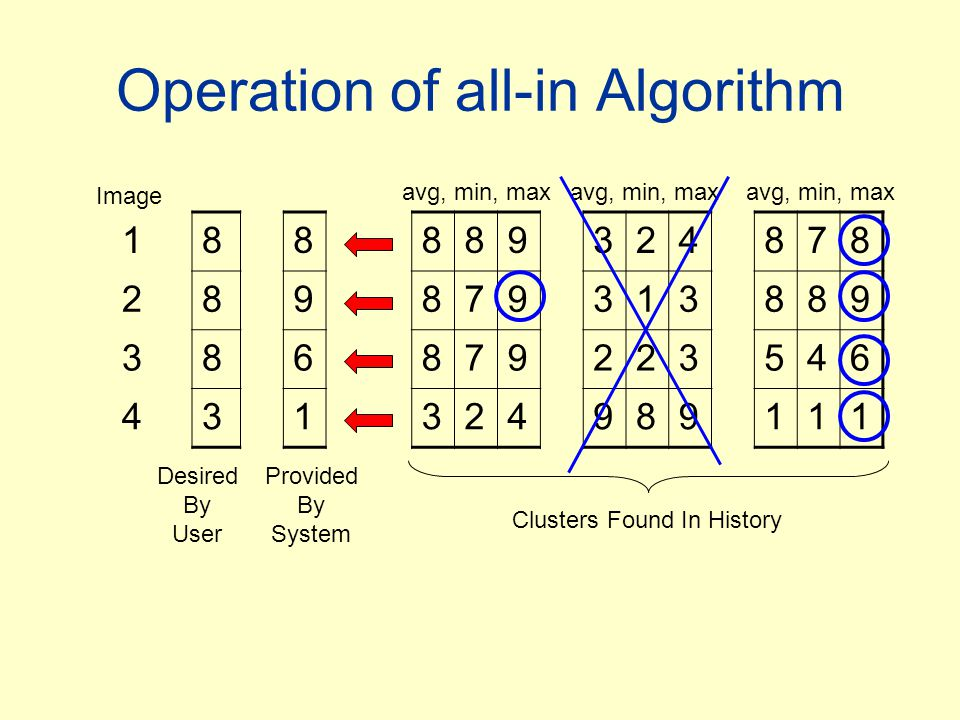 Operation of all-in Algorithm Image Desired By User Provided By System avg, min, max Clusters Found In History