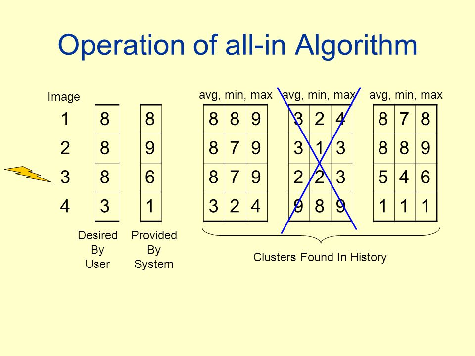 Operation of all-in Algorithm 188889324878 289879313889 386879223546 431324989111 Image Desired By User Provided By System avg, min, max Clusters Found In History