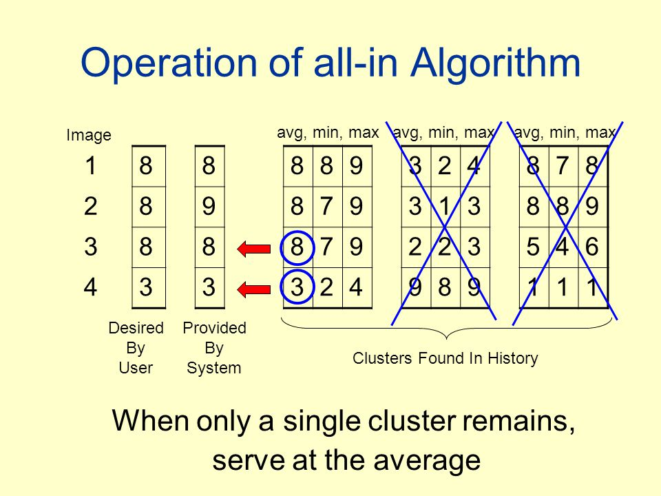 Operation of all-in Algorithm Image Desired By User Provided By System avg, min, max Clusters Found In History When only a single cluster remains, serve at the average