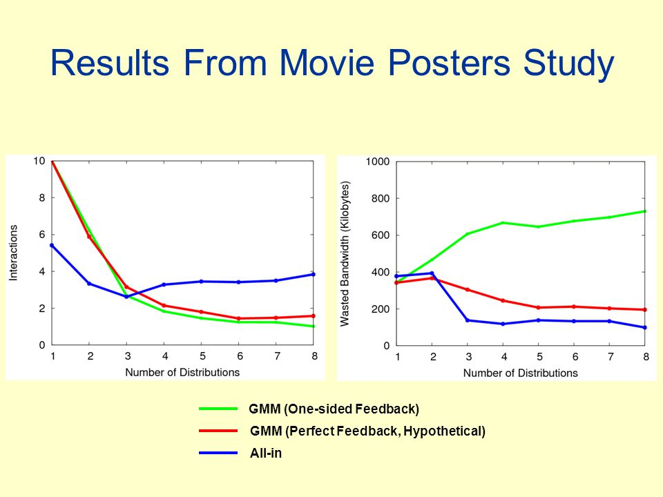 Results From Movie Posters Study GMM (One-sided Feedback) GMM (Perfect Feedback, Hypothetical) All-in