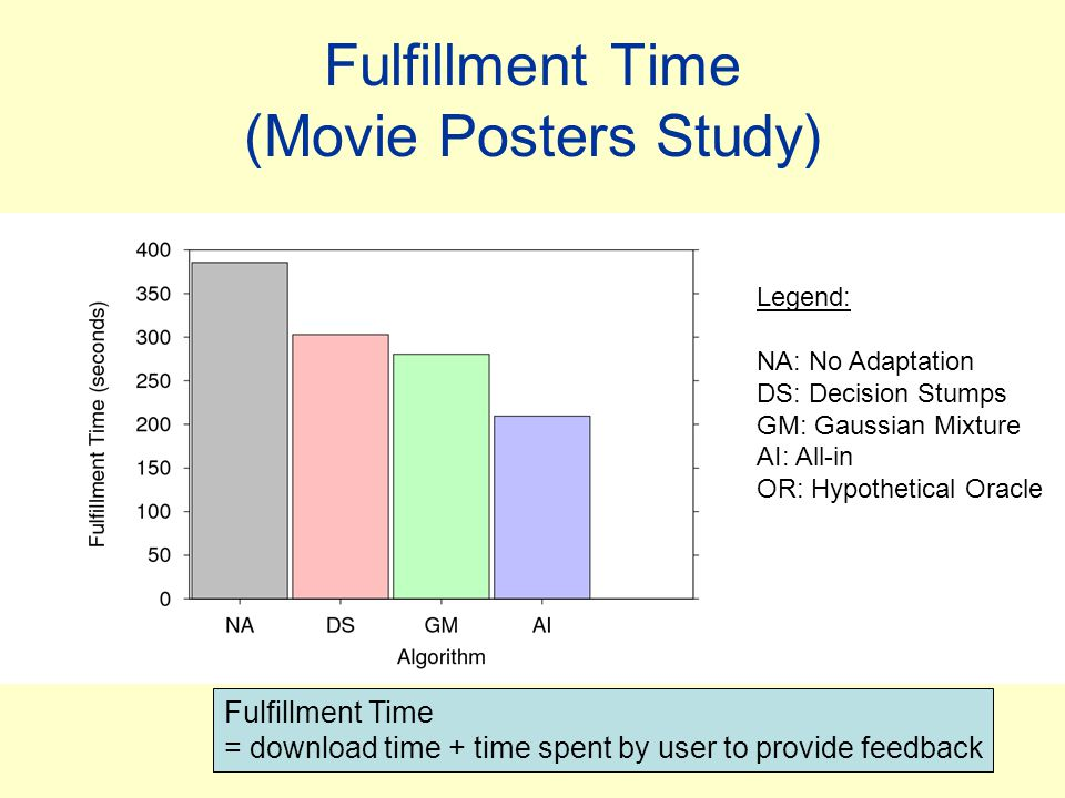 Fulfillment Time (Movie Posters Study) Legend: NA: No Adaptation DS: Decision Stumps GM: Gaussian Mixture AI: All-in OR: Hypothetical Oracle Fulfillment Time = download time + time spent by user to provide feedback